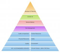 Document Centre Pyramid
